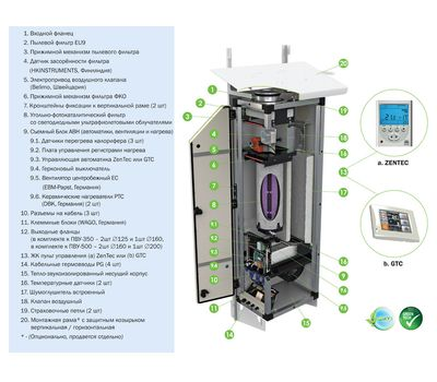 Установка приточная VentMachine ПВУ-500 EC GTC, фото 3